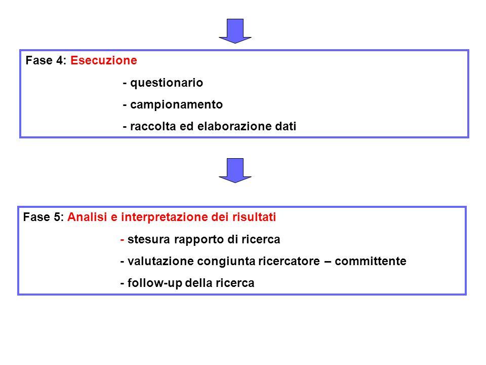 Fase 4: Esecuzione - questionario - campionamento - raccolta ed elaborazione dati Fase 5: Analisi e interpretazione dei risultati - stesura rapporto di ricerca - valutazione congiunta ricercatore – committente - follow-up della ricerca
