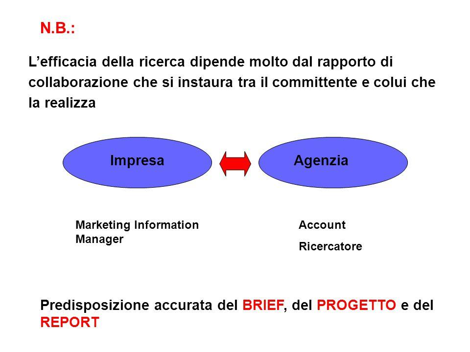 L'efficacia della ricerca dipende molto dal rapporto di collaborazione che si instaura tra il committente e colui che la realizza N.B.: ImpresaAgenzia Marketing Information Manager Account Ricercatore Predisposizione accurata del BRIEF, del PROGETTO e del REPORT