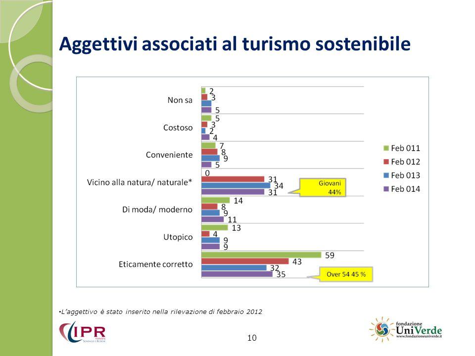 Aggettivi associati al turismo sostenibile 10 L'aggettivo è stato inserito nella rilevazione di febbraio 2012