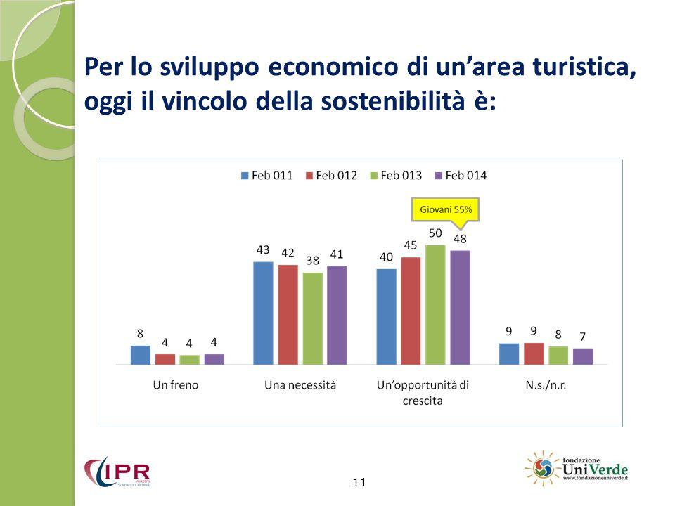 Per lo sviluppo economico di un'area turistica, oggi il vincolo della sostenibilità è: 11