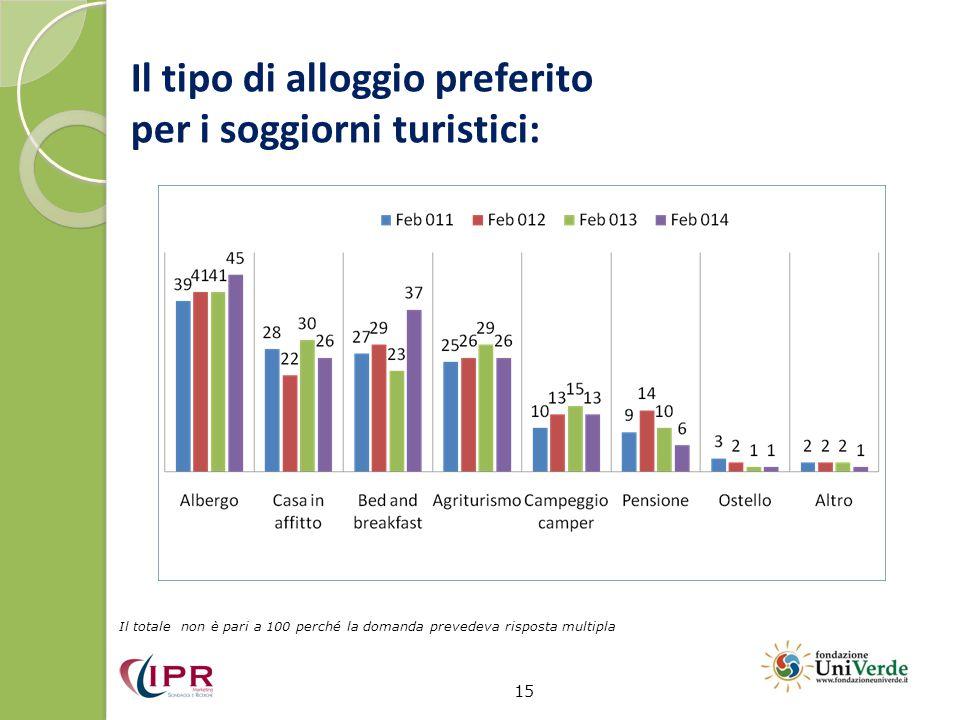 Il tipo di alloggio preferito per i soggiorni turistici: 15 Il totale non è pari a 100 perché la domanda prevedeva risposta multipla
