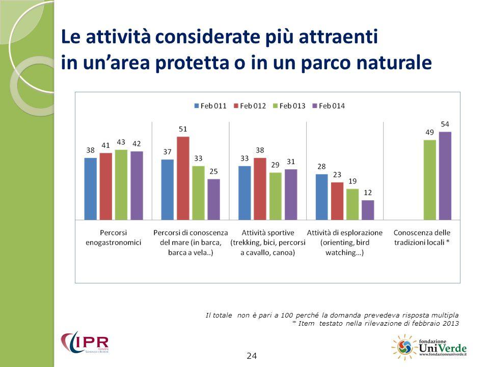 Le attività considerate più attraenti in un'area protetta o in un parco naturale 24 Il totale non è pari a 100 perché la domanda prevedeva risposta multipla * Item testato nella rilevazione di febbraio 2013