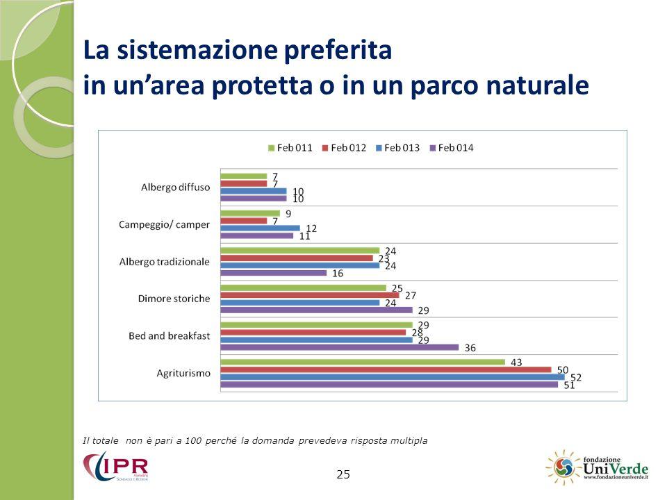 La sistemazione preferita in un'area protetta o in un parco naturale 25 Il totale non è pari a 100 perché la domanda prevedeva risposta multipla