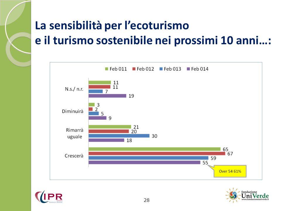 La sensibilità per l'ecoturismo e il turismo sostenibile nei prossimi 10 anni…: 28