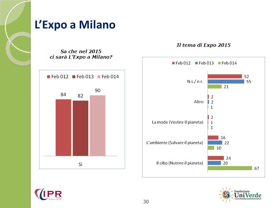 L'Expo a Milano 30 Sa che nel 2015 ci sarà L'Expo a Milano? Il tema di Expo 2015