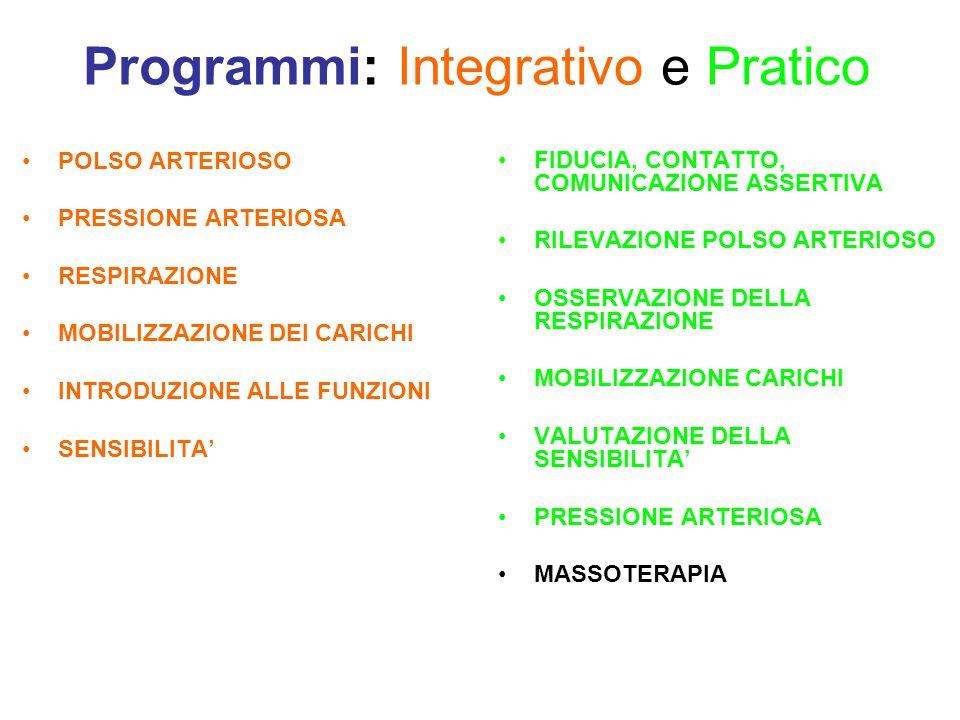 Programmi: Integrativo e Pratico POLSO ARTERIOSO PRESSIONE ARTERIOSA RESPIRAZIONE MOBILIZZAZIONE DEI CARICHI INTRODUZIONE ALLE FUNZIONI SENSIBILITA' FIDUCIA, CONTATTO, COMUNICAZIONE ASSERTIVA RILEVAZIONE POLSO ARTERIOSO OSSERVAZIONE DELLA RESPIRAZIONE MOBILIZZAZIONE CARICHI VALUTAZIONE DELLA SENSIBILITA' PRESSIONE ARTERIOSA MASSOTERAPIA