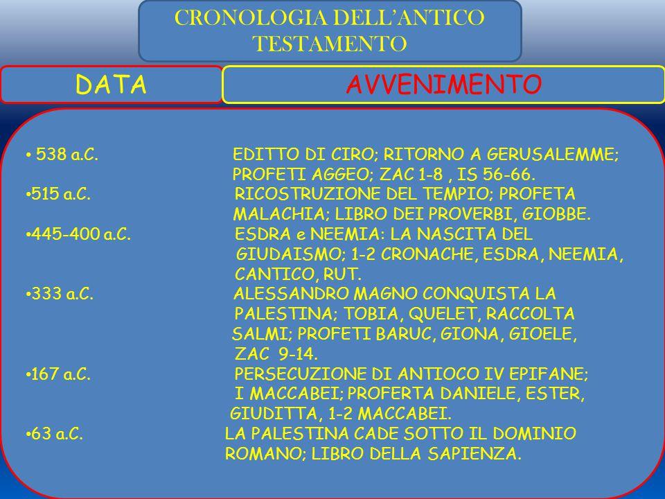 CRONOLOGIA DELL'ANTICO TESTAMENTO DATAAVVENIMENTO 538 a.C.