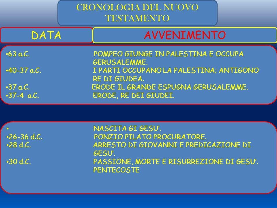 CRONOLOGIA DEL NUOVO TESTAMENTO DATAAVVENIMENTO 63 a.C.