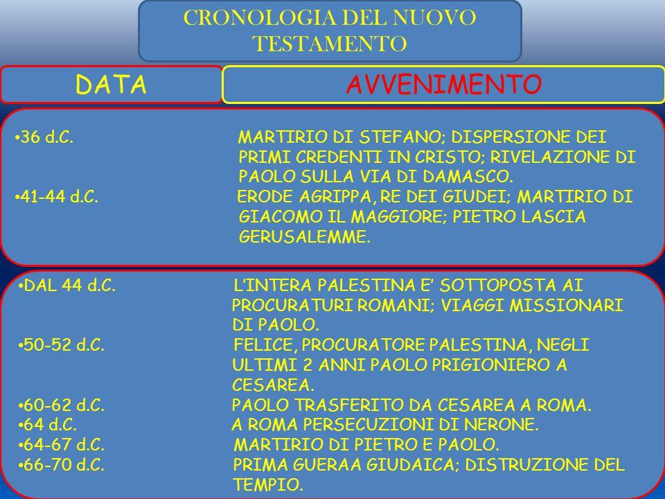 CRONOLOGIA DEL NUOVO TESTAMENTO DATAAVVENIMENTO 36 d.C.