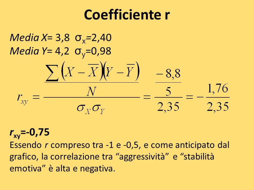 Coefficiente r Media X= 3,8 σ x =2,40 Media Y= 4,2 σ y =0,98 r xy =-0,75 Essendo r compreso tra -1 e -0,5, e come anticipato dal grafico, la correlazi
