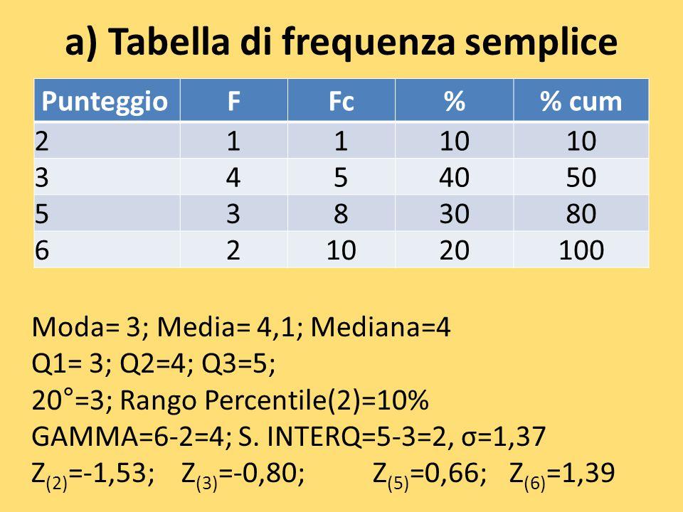 a) Tabella di frequenza semplice PunteggioFFc% cum 21110 3454050 5383080 621020100 Moda= 3; Media= 4,1; Mediana=4 Q1= 3; Q2=4; Q3=5; 20°=3; Rango Perc