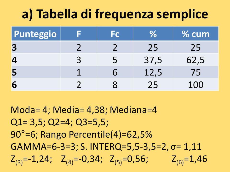 a) Tabella di frequenza semplice PunteggioFFc% cum 32225 43537,562,5 51612,575 62825100 Moda= 4; Media= 4,38; Mediana=4 Q1= 3,5; Q2=4; Q3=5,5; 90°=6;