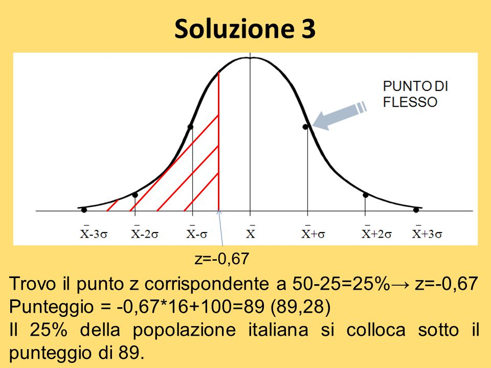 Soluzione 3 Trovo il punto z corrispondente a 50-25=25%→ z=-0,67 Punteggio = -0,67*16+100=89 (89,28) Il 25% della popolazione italiana si colloca sott
