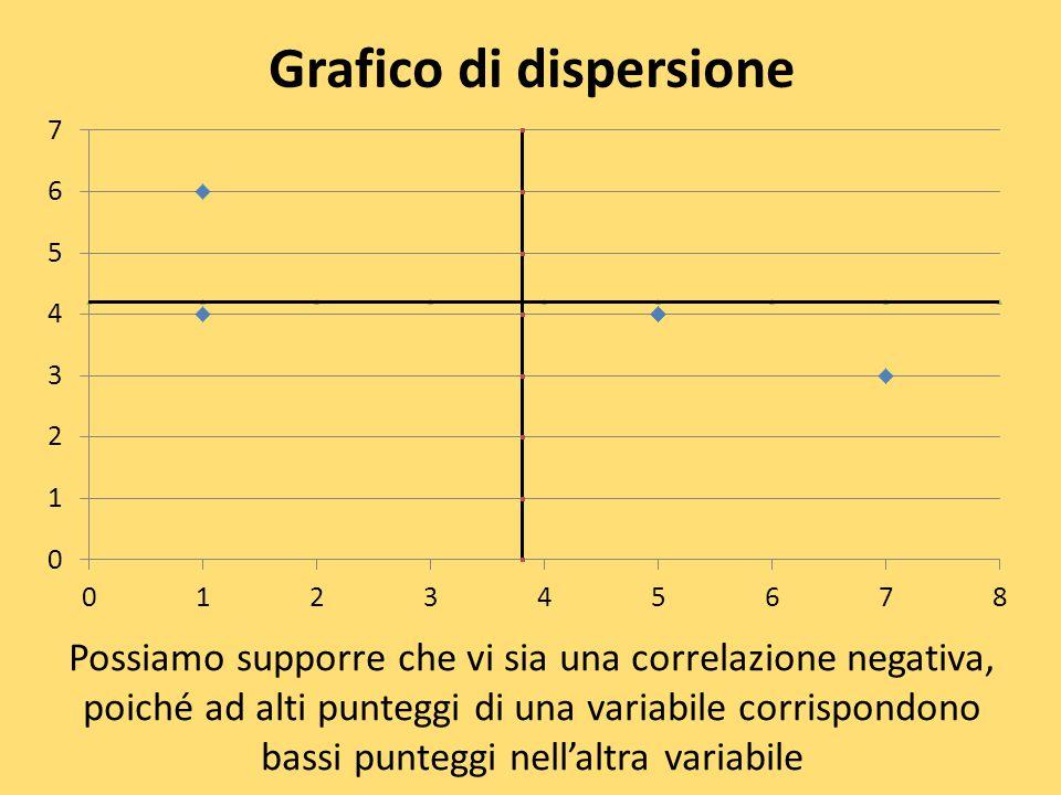 Grafico di dispersione Possiamo supporre che vi sia una correlazione negativa, poiché ad alti punteggi di una variabile corrispondono bassi punteggi n