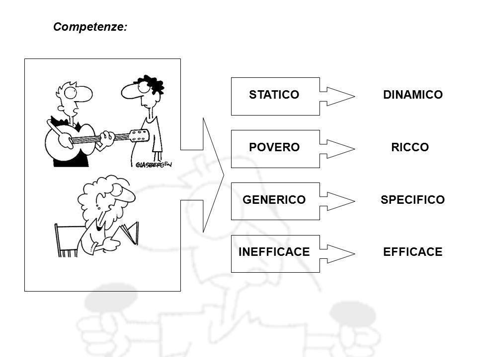 STATICODINAMICO GENERICOSPECIFICO POVERORICCO INEFFICACEEFFICACE Competenze: