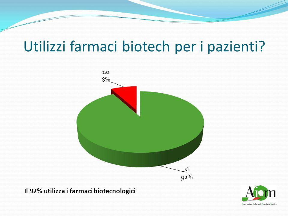 Utilizzi farmaci biotech per i pazienti? Il 92% utilizza i farmaci biotecnologici