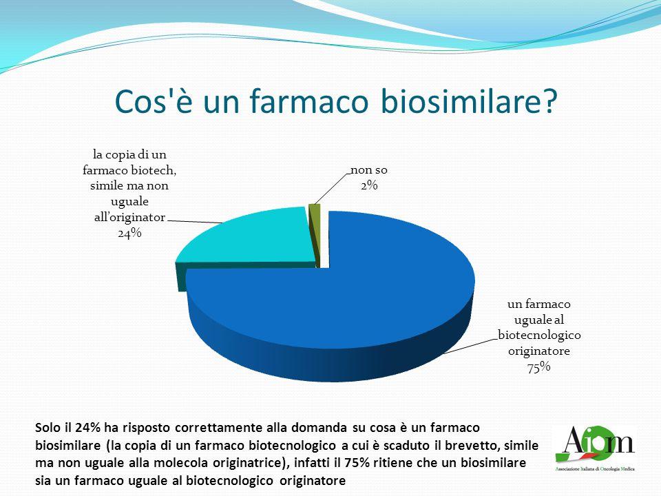 Cos'è un farmaco biosimilare? Solo il 24% ha risposto correttamente alla domanda su cosa è un farmaco biosimilare (la copia di un farmaco biotecnologi