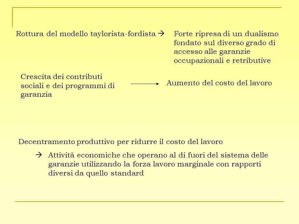 Decentramento produttivo per ridurre il costo del lavoro  Attività economiche che operano al di fuori del sistema delle garanzie utilizzando la forza