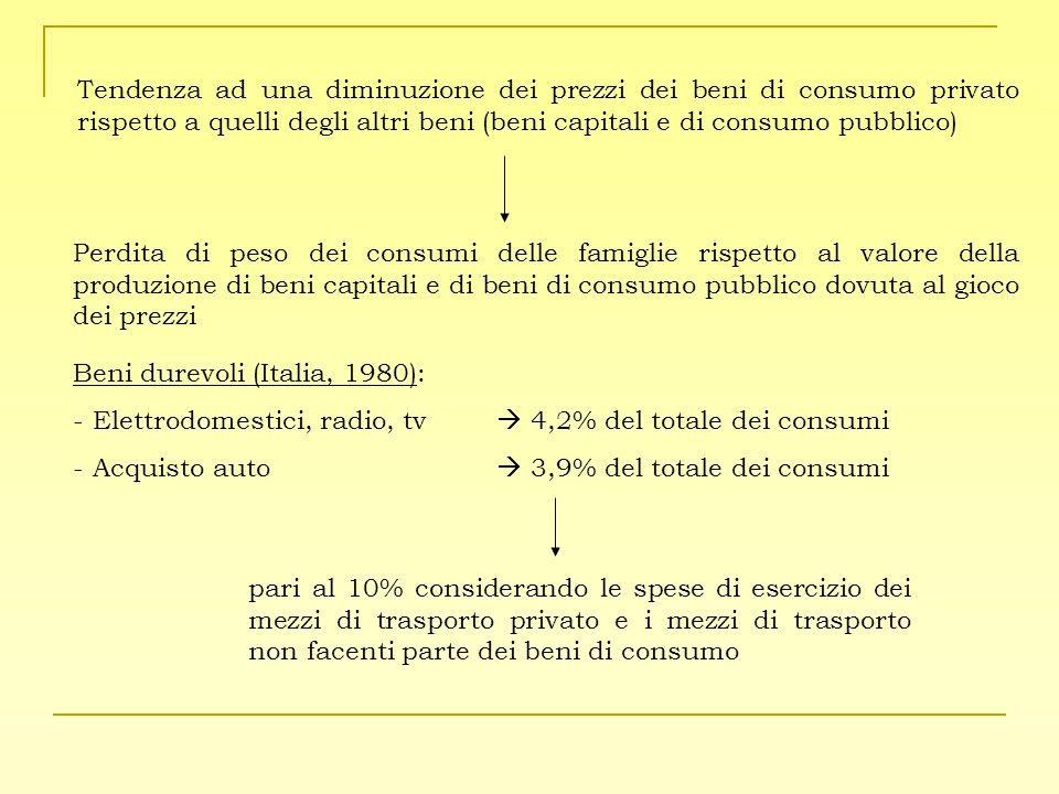 Tendenza ad una diminuzione dei prezzi dei beni di consumo privato rispetto a quelli degli altri beni (beni capitali e di consumo pubblico) Perdita di