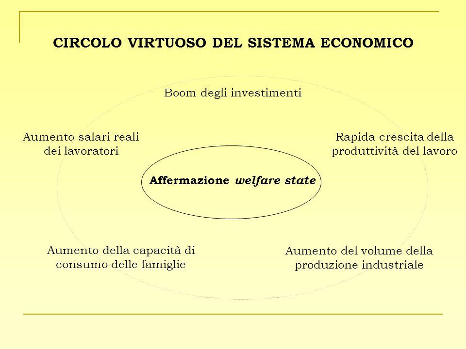 CIRCOLO VIRTUOSO DEL SISTEMA ECONOMICO Affermazione welfare state Boom degli investimenti Rapida crescita della produttività del lavoro Aumento della