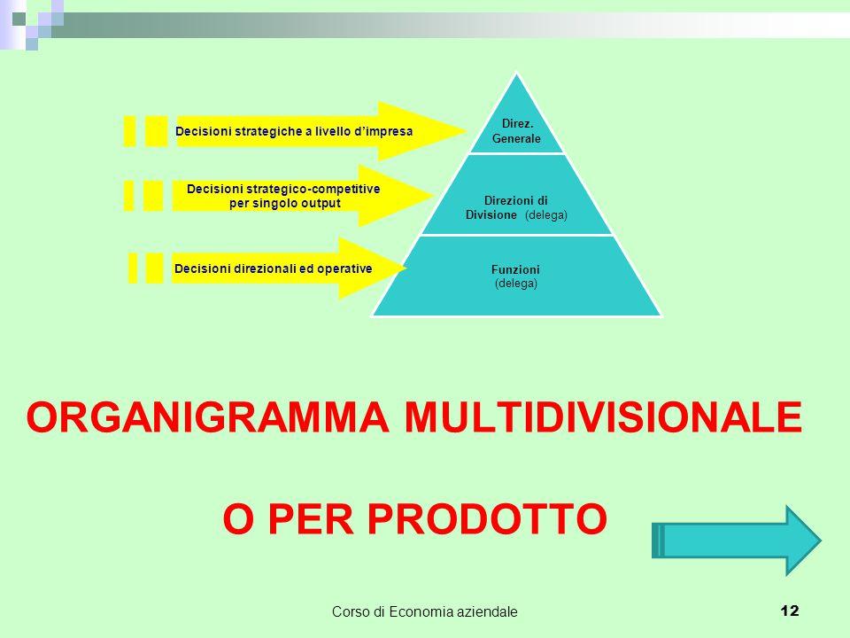 ORGANIGRAMMA MULTIDIVISIONALE O PER PRODOTTO Corso di Economia aziendale 12 Decisioni strategiche a livello d'impresa Decisioni strategico-competitive