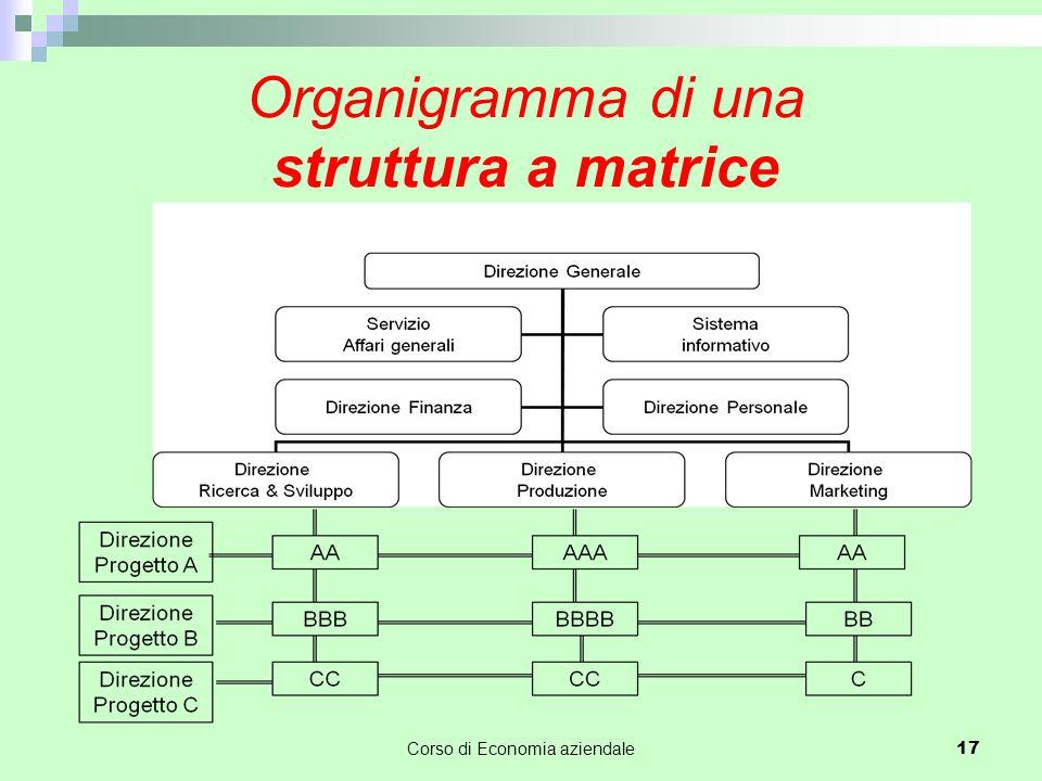 Organigramma di una struttura a matrice Corso di Economia aziendale 17