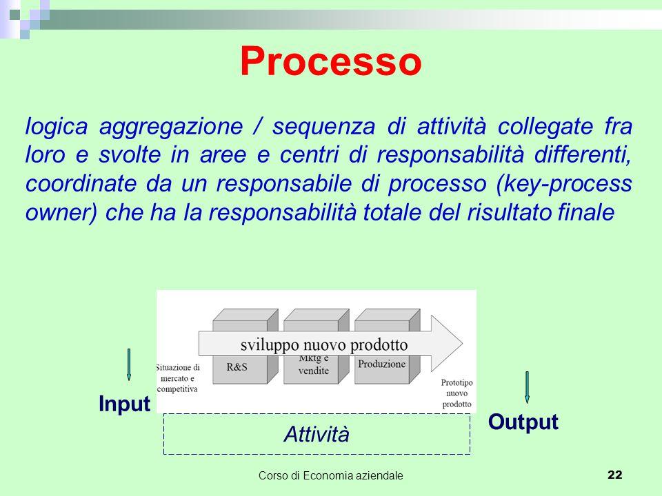 Processo logica aggregazione / sequenza di attività collegate fra loro e svolte in aree e centri di responsabilità differenti, coordinate da un respon