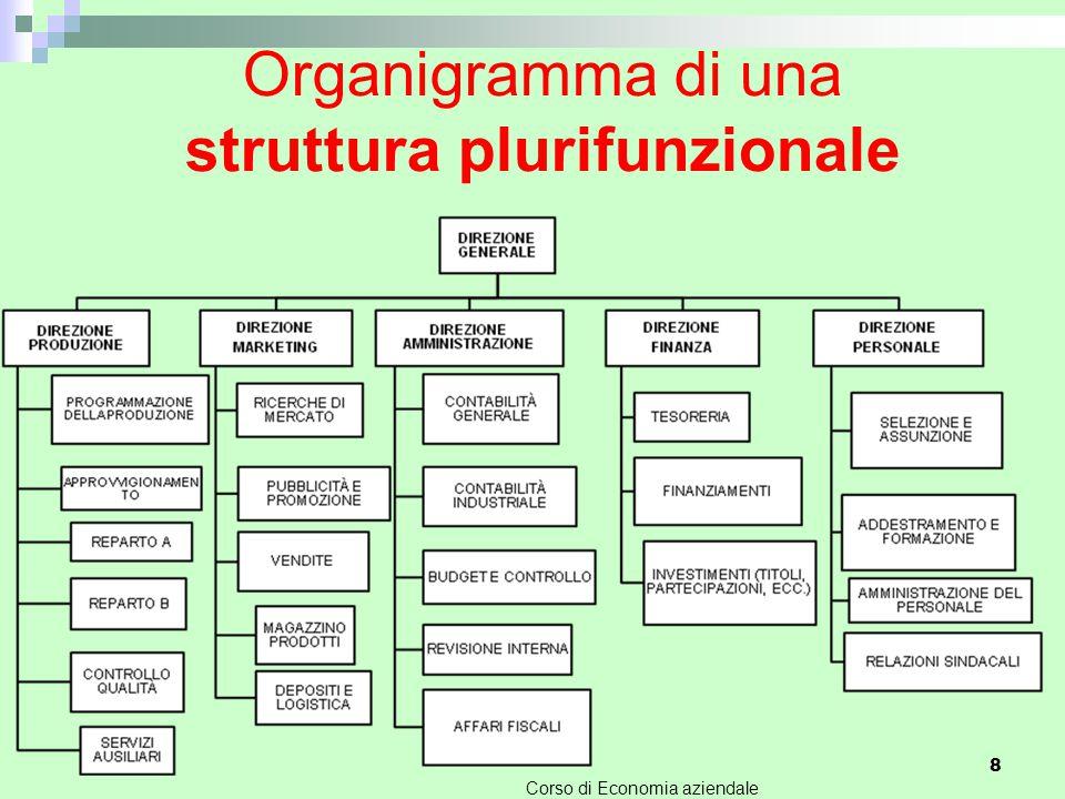 Organigramma di una struttura plurifunzionale Corso di Economia aziendale 8