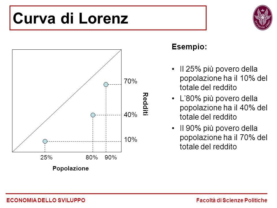 Curva di Lorenz Esempio: Il 25% più povero della popolazione ha il 10% del totale del reddito L'80% più povero della popolazione ha il 40% del totale del reddito Il 90% più povero della popolazione ha il 70% del totale del reddito ECONOMIA DELLO SVILUPPO Facoltà di Scienze Politiche 25% 80% 90% Popolazione 70% 40% 10% Redditi