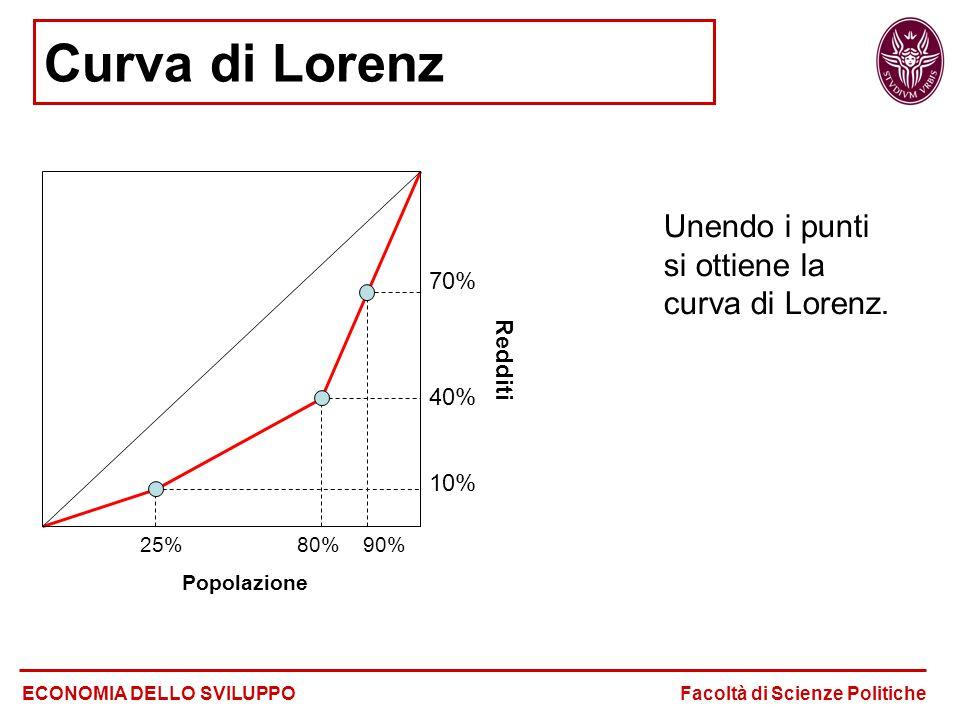 Curva di Lorenz Unendo i punti si ottiene la curva di Lorenz. ECONOMIA DELLO SVILUPPO Facoltà di Scienze Politiche 25% 80% 90% Popolazione 70% 40% 10%