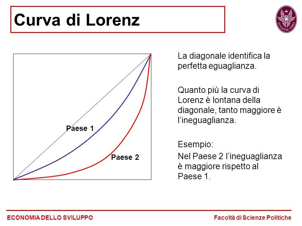 Curva di Lorenz La diagonale identifica la perfetta eguaglianza. Quanto più la curva di Lorenz è lontana della diagonale, tanto maggiore è l'ineguagli
