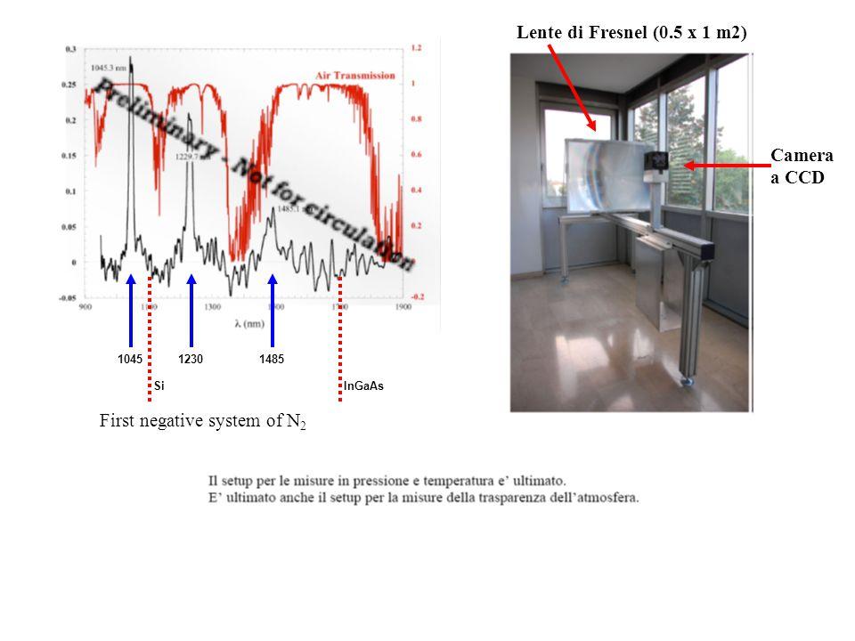 Formula Dissipazione Acustica di Azoto Dipende da gamma e conducibilita' termica Nostre Misure al 20% entro la Teoria