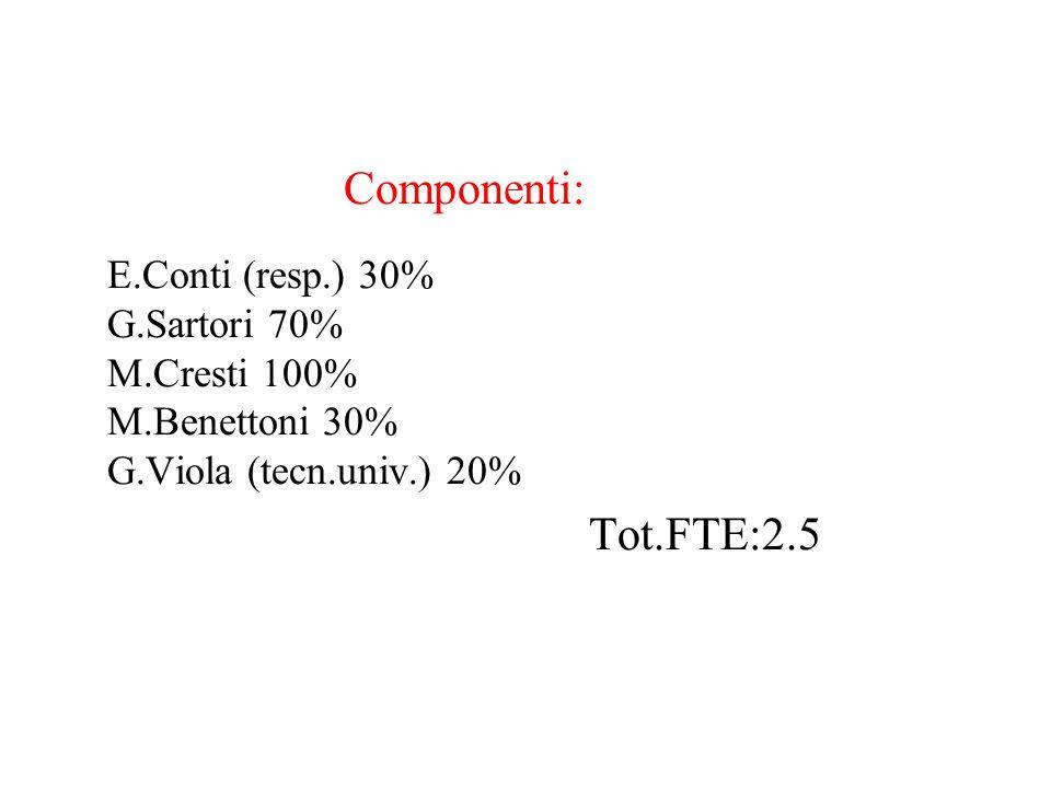Trasferte interne (a LNL): 3k€ Consumo 24k€ (materiale ottico, fotodiodi, filamenti per cannone elettronico, fototubo IR Hamamatsu): Inventariabile 10k€ (preampl.