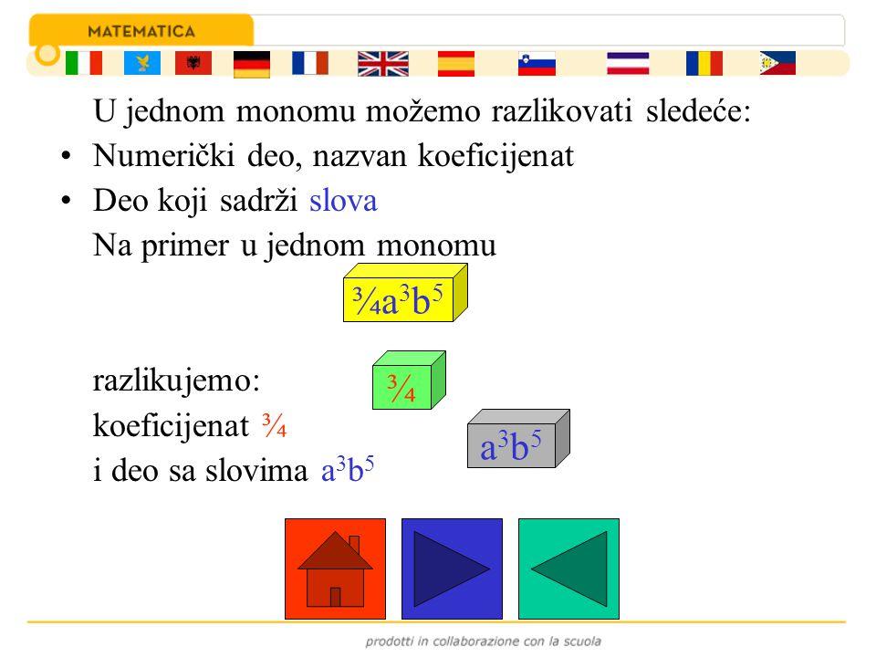 U jednom monomu možemo razlikovati sledeće: Numerički deo, nazvan koeficijenat Deo koji sadrži slova Na primer u jednom monomu razlikujemo: koeficijen