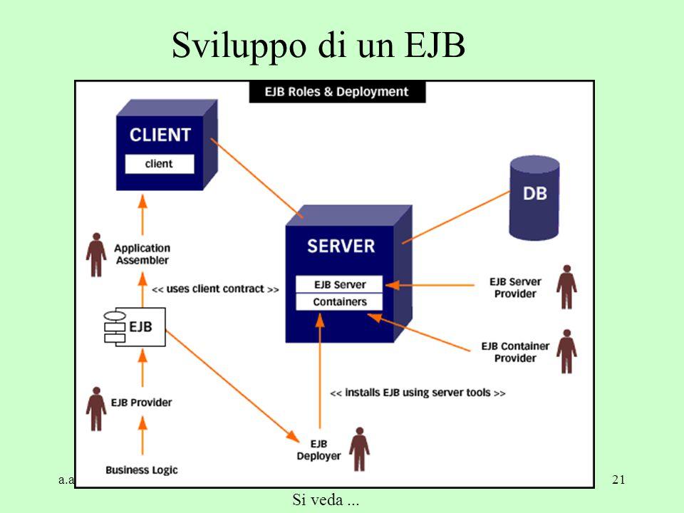 a.a. 2004/05Tecnologie Web21 Sviluppo di un EJB Si veda...