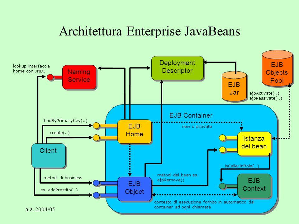 a.a. 2004/05Tecnologie Web22 EJB Container Client EJB Jar Deployment Descriptor Deployment Descriptor Istanza del bean Naming Service Naming Service E