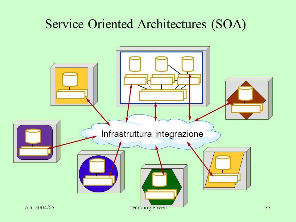 a.a. 2004/05Tecnologie Web33 Service Oriented Architectures (SOA) Infrastruttura integrazione