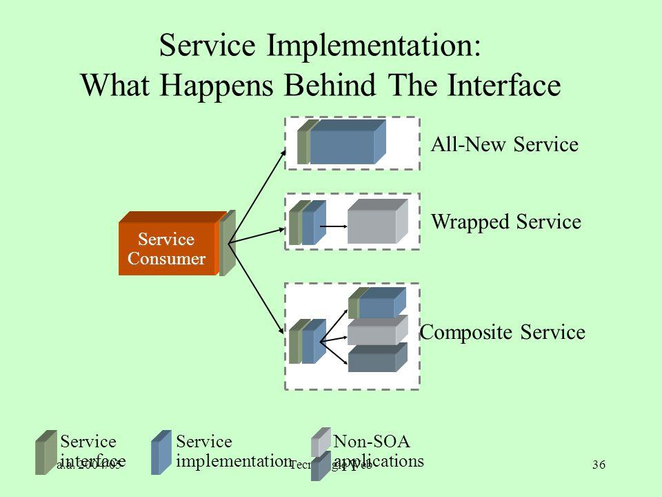 a.a. 2004/05Tecnologie Web36 All-New Service Wrapped Service Composite Service Service interface Service implementation Non-SOA applications Service C