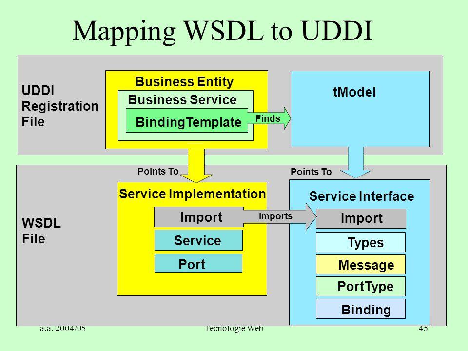 a.a. 2004/05Tecnologie Web45 Service Interface Import Types Message PortType Binding Business Service BindingTemplate Finds Port Points To Import Serv