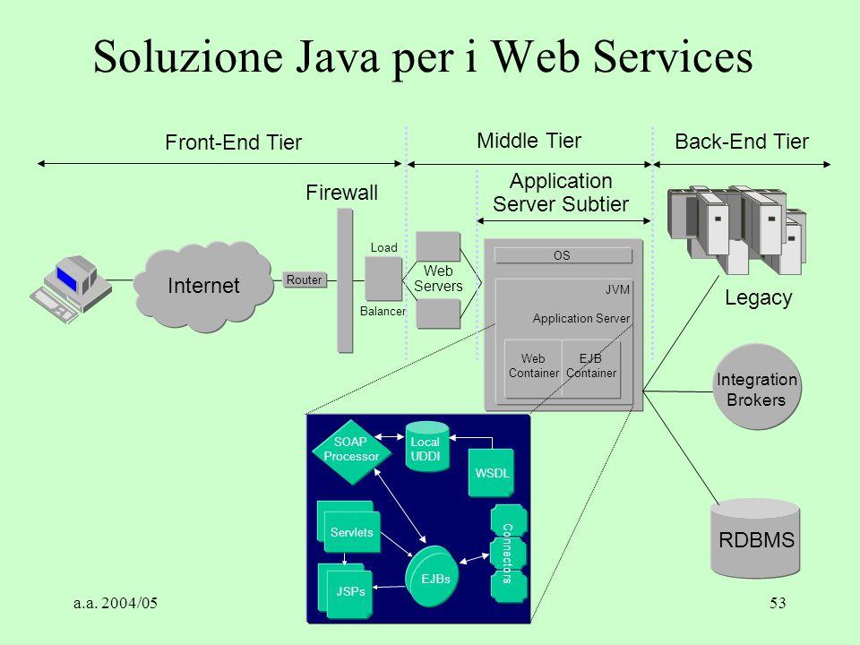 a.a. 2004/05Tecnologie Web53 Soluzione Java per i Web Services OS Web Container EJB Container JVM Application Server SOAP Processor Local UDDI WSDL Se