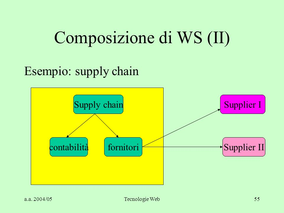 a.a. 2004/05Tecnologie Web55 Composizione di WS (II) Esempio: supply chain Supplier I Supplier II Supply chain contabilitàfornitori