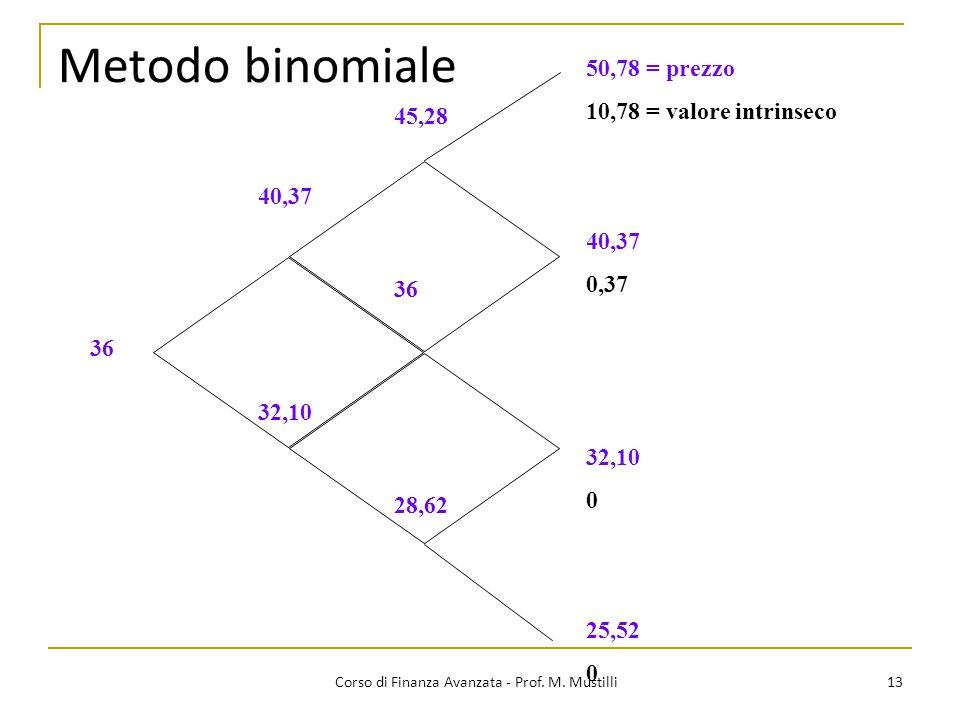 Metodo binomiale 13 Corso di Finanza Avanzata - Prof. M. Mustilli 50,78 = prezzo 10,78 = valore intrinseco 40,37 0,37 32,10 0 25,52 0 45,28 36 28,62 3
