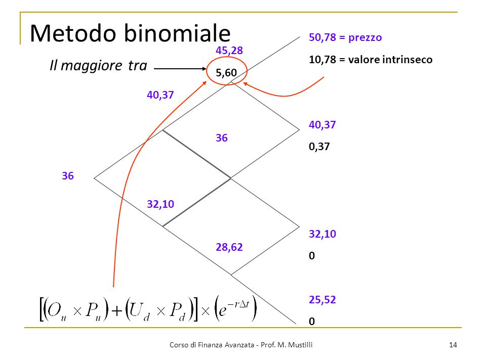 14 Corso di Finanza Avanzata - Prof. M. Mustilli Metodo binomiale 50,78 = prezzo 10,78 = valore intrinseco 40,37 0,37 32,10 0 25,52 0 45,28 5,60 36 28