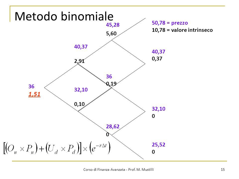 15 Corso di Finanza Avanzata - Prof. M. Mustilli Metodo binomiale 50,78 = prezzo 10,78 = valore intrinseco 40,37 0,37 32,10 0 25,52 0 45,28 5,60 36 0,