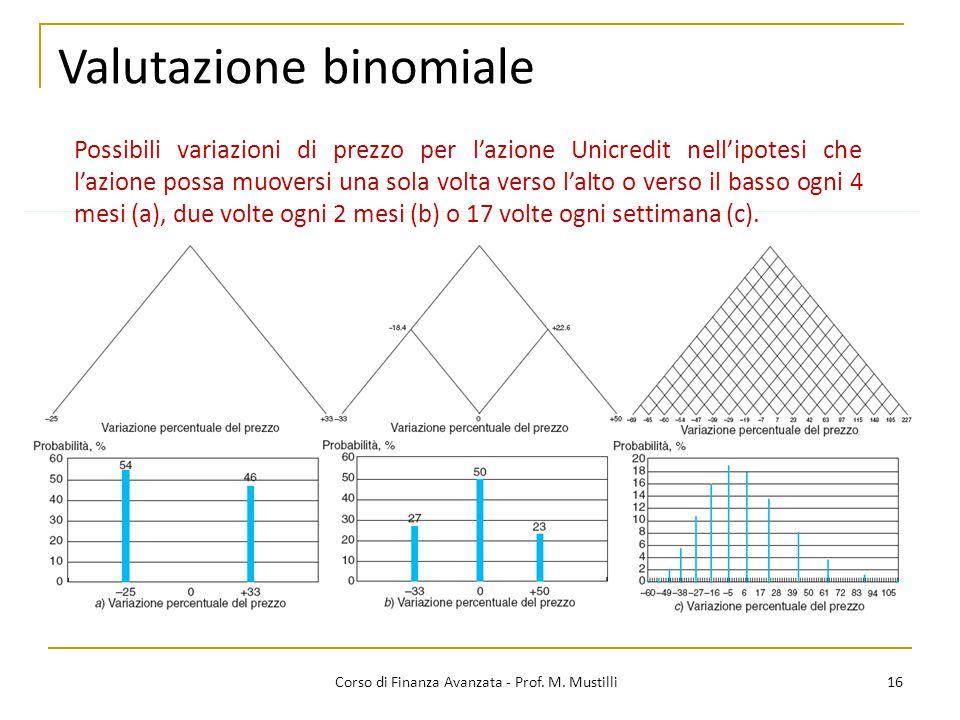 16 Corso di Finanza Avanzata - Prof. M. Mustilli Valutazione binomiale Possibili variazioni di prezzo per l'azione Unicredit nell'ipotesi che l'azione