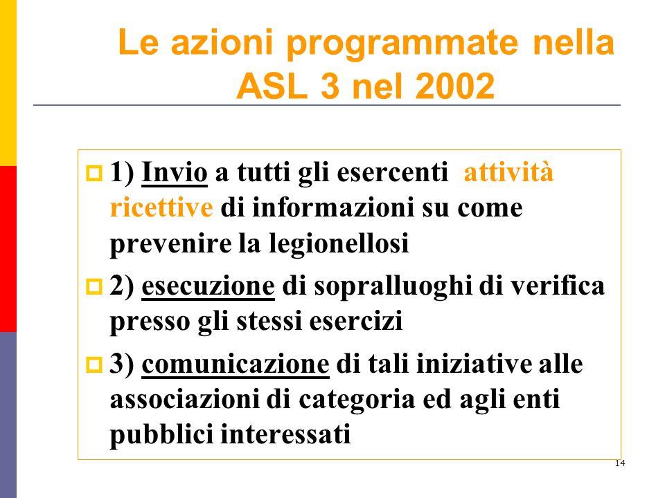 14 Le azioni programmate nella ASL 3 nel 2002  1) Invio a tutti gli esercenti attività ricettive di informazioni su come prevenire la legionellosi 