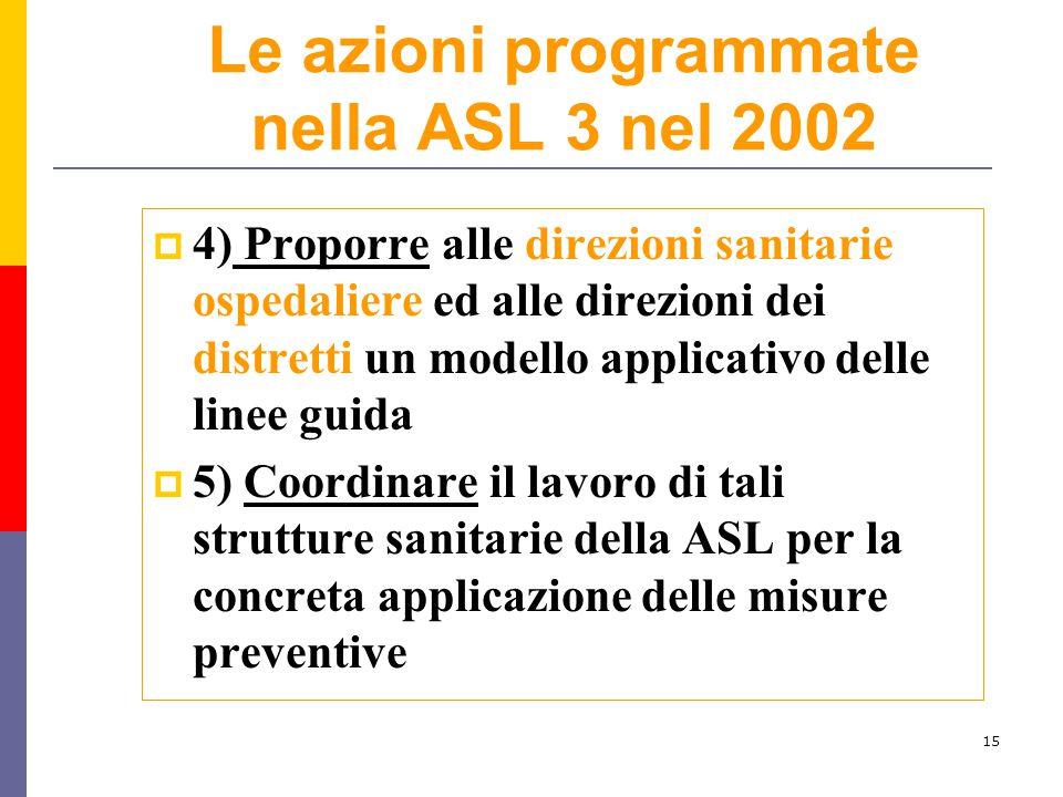 15 Le azioni programmate nella ASL 3 nel 2002  4) Proporre alle direzioni sanitarie ospedaliere ed alle direzioni dei distretti un modello applicativ