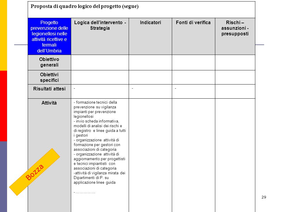 29 Proposta di quadro logico del progetto (segue) Progetto prevenzione delle legionellosi nelle attività ricettive e termali dell'Umbria Logica dell'i