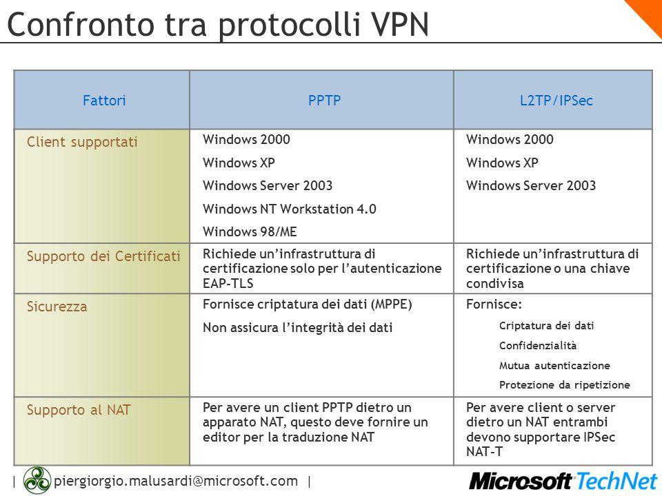| piergiorgio.malusardi@microsoft.com | Confronto tra protocolli VPN FattoriPPTPL2TP/IPSec Client supportati Windows 2000 Windows XP Windows Server 20
