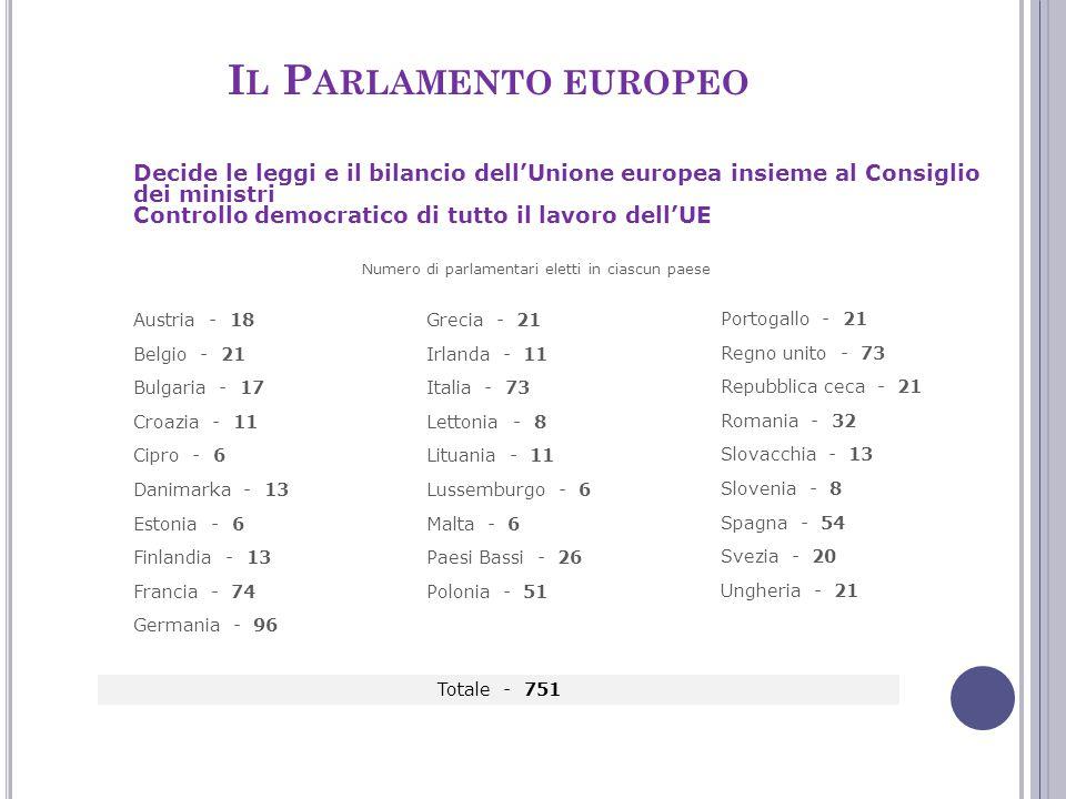 Numero di parlamentari eletti in ciascun paese Decide le leggi e il bilancio dell'Unione europea insieme al Consiglio dei ministri Controllo democrati